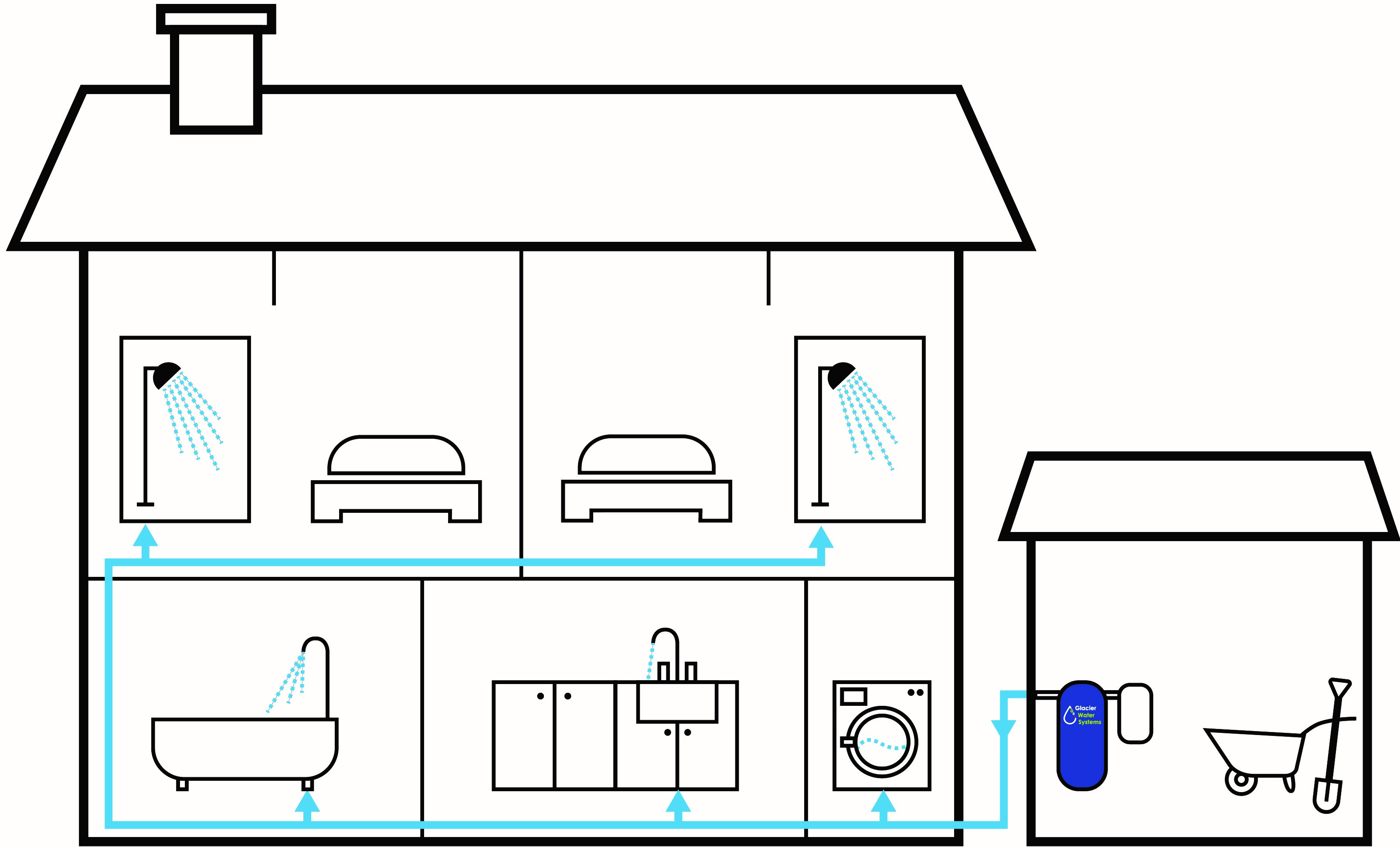 How a Glacier Whole House Water Filter works removing chemicals and heavy metals from all the water in the home.